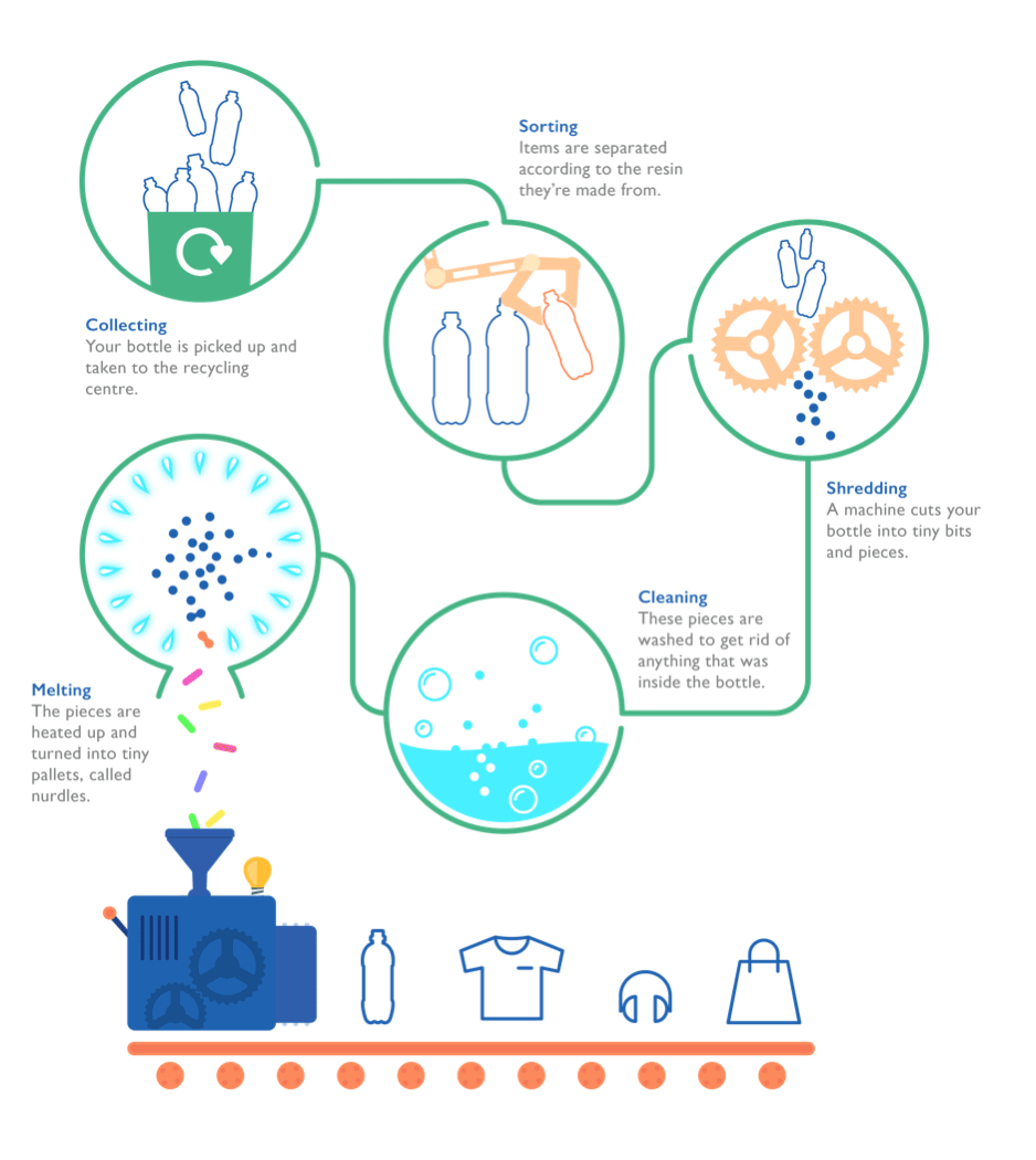 Plastic Bottle Recycling Process Infographic - Buxton Water
